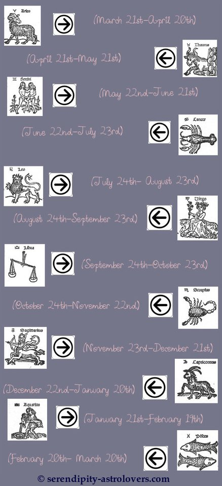 Signs whats zodiac dates the of Zodiac Sign